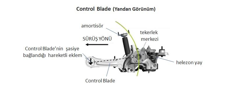 Ford Mondeo Control Blade (Yandan Görünüm)