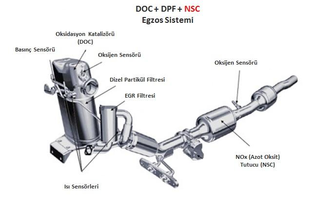 Volkswagen Dizel Egzos Sistemi (NSC)