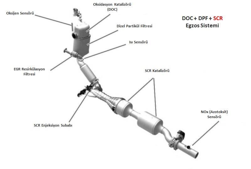 Volkswagen Dizel Egzos Sistemi (SCR)