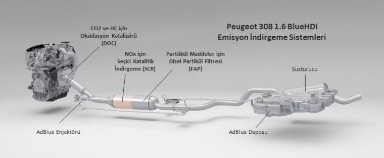 Peugeot 308 1.6 BlueHDi Emisyon İndirgeme Sistemleri