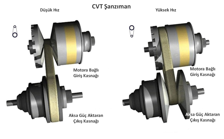 CVT Şanzıman