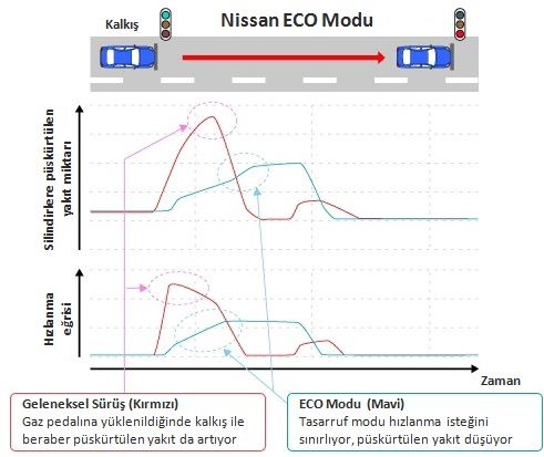 Nissan ECO Modu