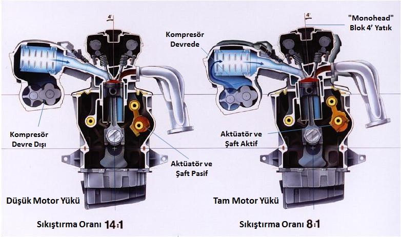 Saab Variable Compression (Değişkenlik)