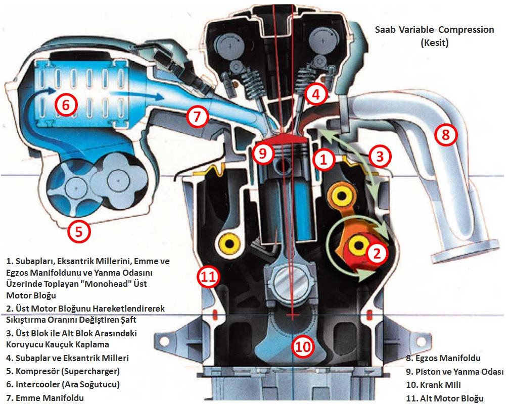 Saab Variable Compression (Kesit)
