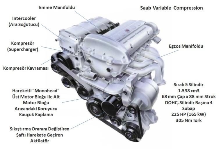 Saab Variable Compression