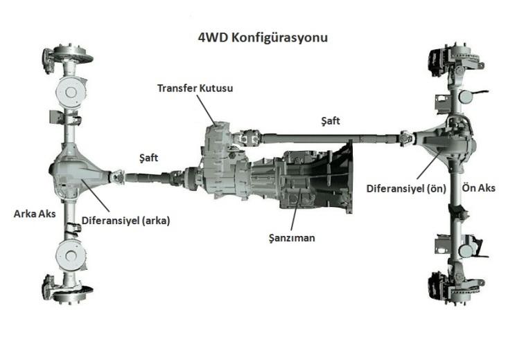 4wd-konfigurasyonu