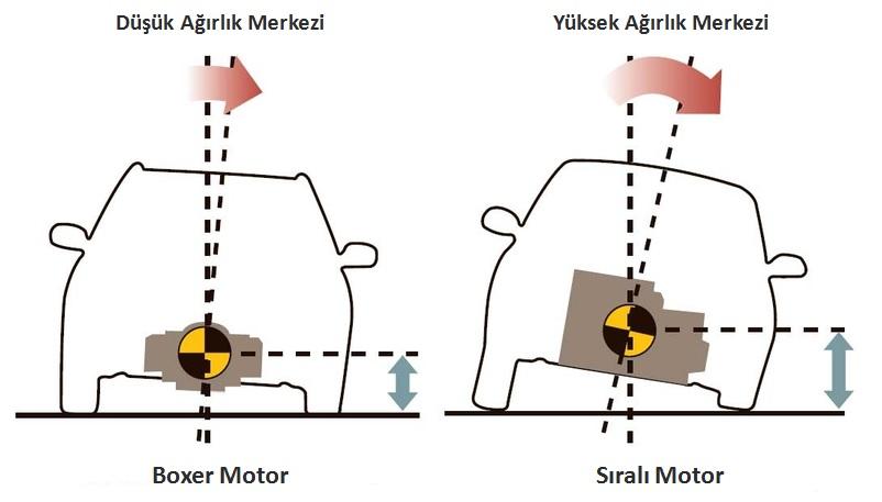 boxer-motor-agirlik-merkezi