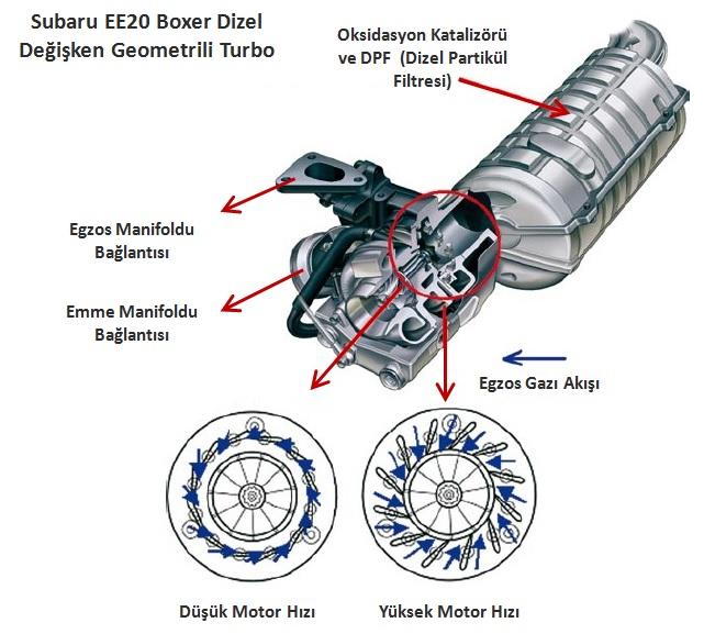 subaru-ee20-boxer-dizel-turbo