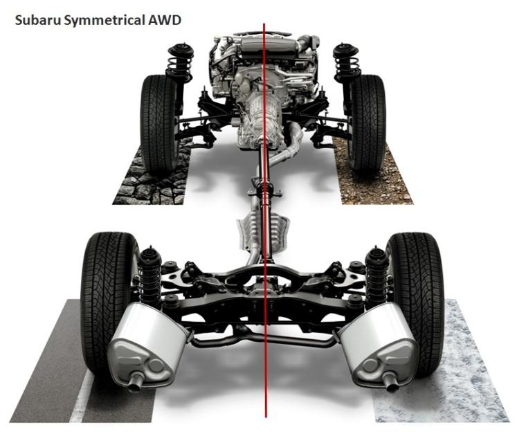 subaru-symmetrical-awd